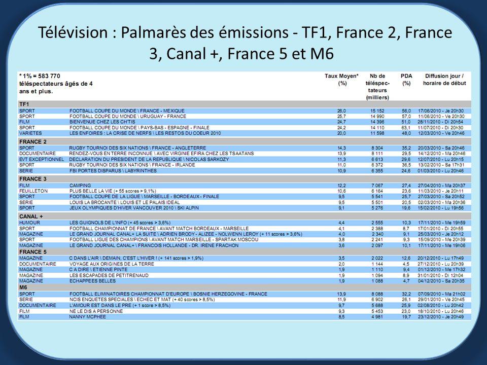 Télévision : Palmarès des émissions - TF1, France 2, France 3, Canal +, France 5 et M6
