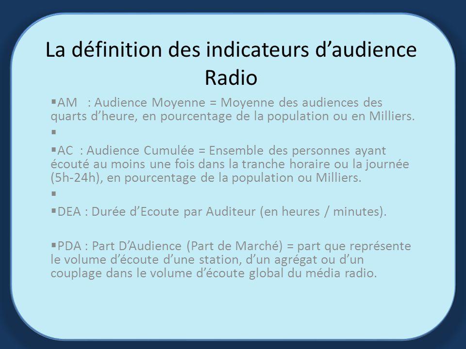 La définition des indicateurs daudience Radio AM : Audience Moyenne = Moyenne des audiences des quarts dheure, en pourcentage de la population ou en Milliers.