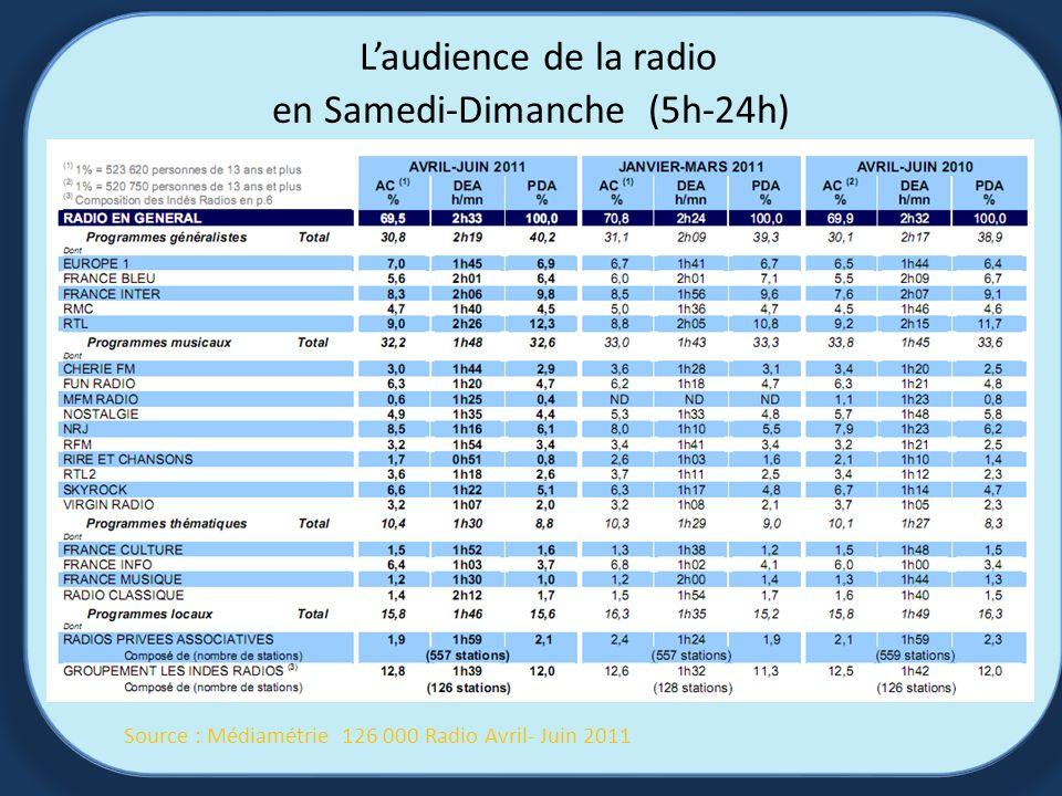 Laudience de la radio en Samedi-Dimanche (5h-24h) Source : Médiamétrie 126 000 Radio Avril- Juin 2011