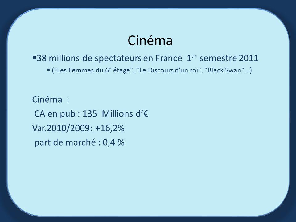 Cinéma 38 millions de spectateurs en France 1 er semestre 2011 ( Les Femmes du 6 e étage , Le Discours d un roi , Black Swan …) Cinéma : CA en pub : 135 Millions d Var.2010/2009: +16,2% part de marché : 0,4 %