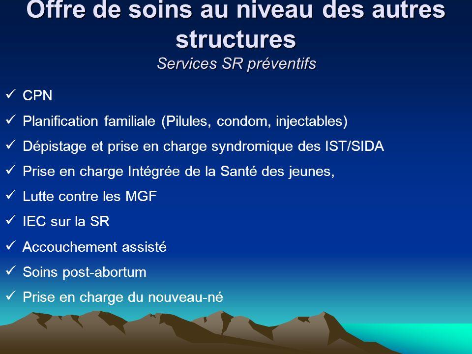 Offre de soins au niveau des autres structures Services SR préventifs CPN Planification familiale (Pilules, condom, injectables) Dépistage et prise en