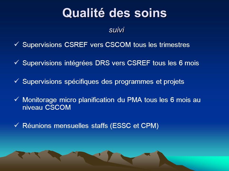 Qualité des soins suivi Supervisions CSREF vers CSCOM tous les trimestres Supervisions intégrées DRS vers CSREF tous les 6 mois Supervisions spécifiqu