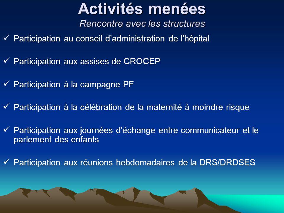 Activités menées Rencontre avec les structures Participation au conseil dadministration de lhôpital Participation aux assises de CROCEP Participation