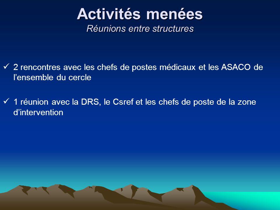 Activités menées Réunions entre structures 2 rencontres avec les chefs de postes médicaux et les ASACO de lensemble du cercle 1 réunion avec la DRS, l