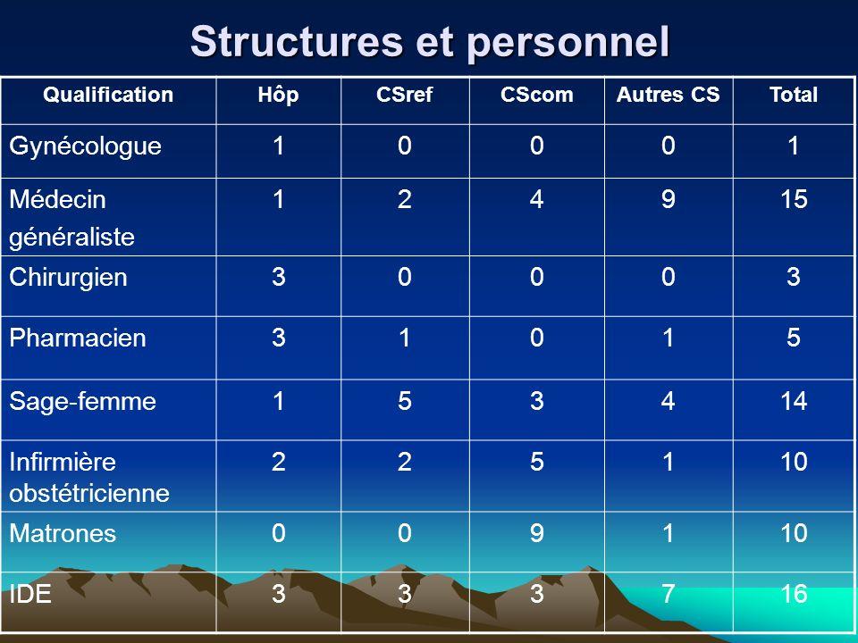 Structures et personnel QualificationHôpCSrefCScomAutres CSTotal Gynécologue10001 Médecin généraliste 124915 Chirurgien30003 Pharmacien31015 Sage-femm