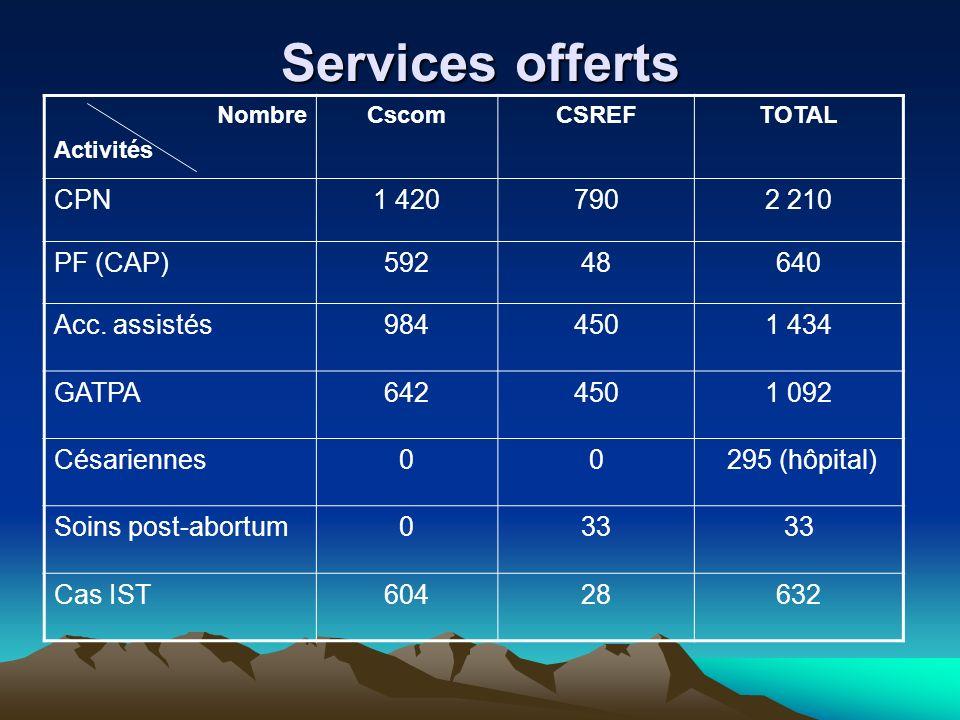 Services offerts Nombre Activités CscomCSREFTOTAL CPN1 4207902 210 PF (CAP)59248640 Acc. assistés9844501 434 GATPA6424501 092 Césariennes00 295 (hôpit