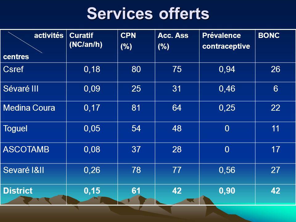 Services offerts activités centres Curatif (NC/an/h) CPN (%) Acc. Ass (%) Prévalence contraceptive BONC Csref0,1880750,9426 Sévaré III0,0925310,466 Me