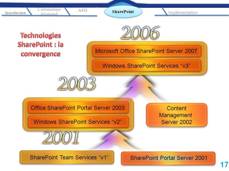 SharePoint Portal Server 2001 SharePoint Team Services v1 Office SharePoint Portal Server 2003 Windows SharePoint Services v2 Content Management Serve