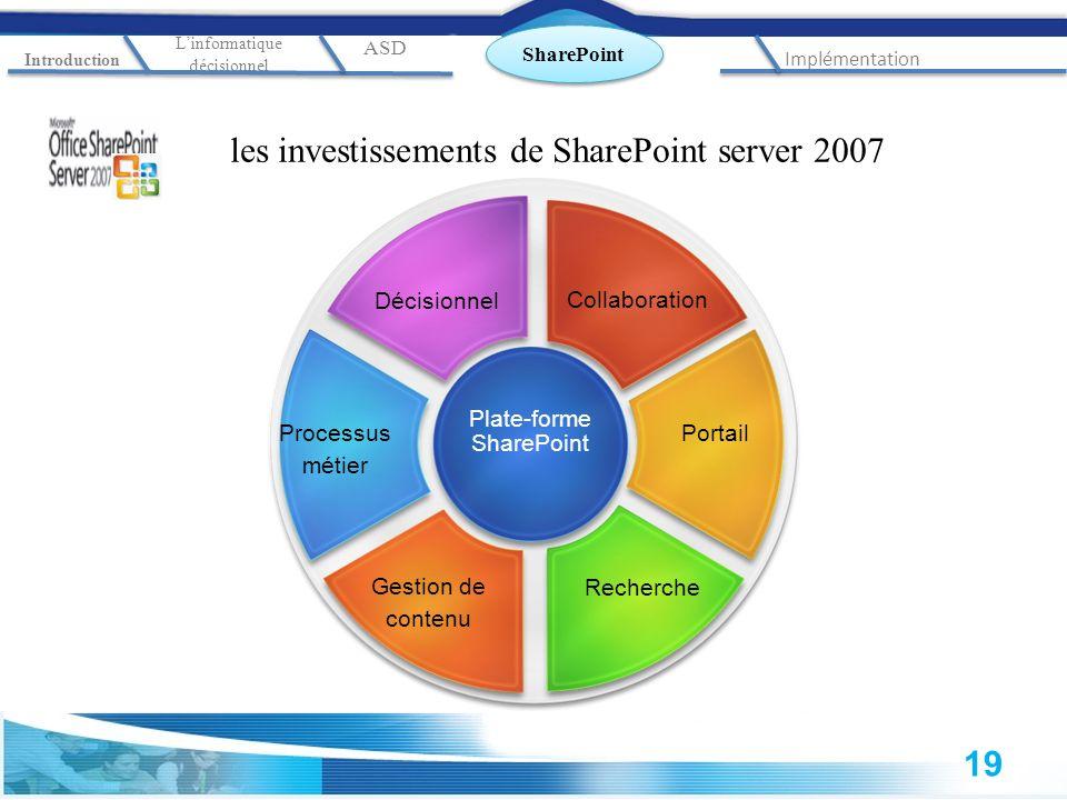 les investissements de SharePoint server 2007 Collaboration Décisionnel Processus métier Gestion de contenu Recherche Portail Plate-forme SharePoint S