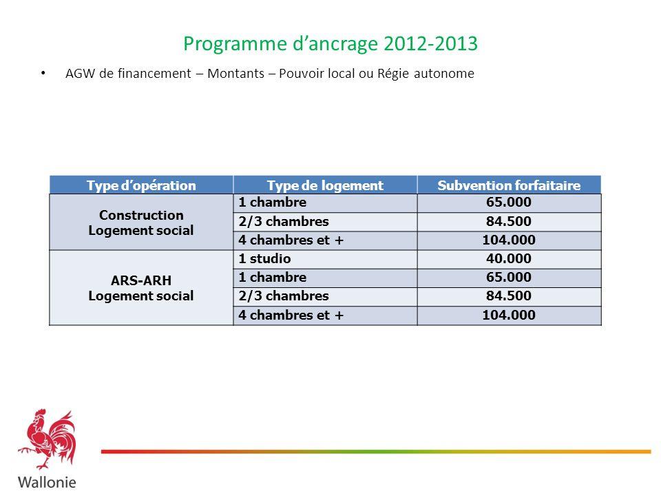 Programme dancrage 2012-2013 AGW de financement – Montants – Pouvoir local ou Régie autonome Type dopérationType de logementSubvention forfaitaire Con