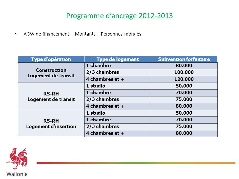 Programme dancrage 2012-2013 AGW de financement – Montants – Personnes morales Type dopérationType de logementSubvention forfaitaire Construction Loge