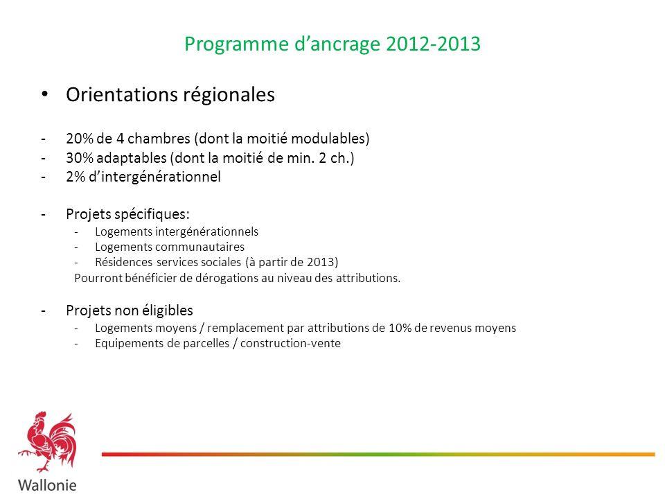 Programme dancrage 2012-2013 Orientations régionales -20% de 4 chambres (dont la moitié modulables) -30% adaptables (dont la moitié de min. 2 ch.) -2%