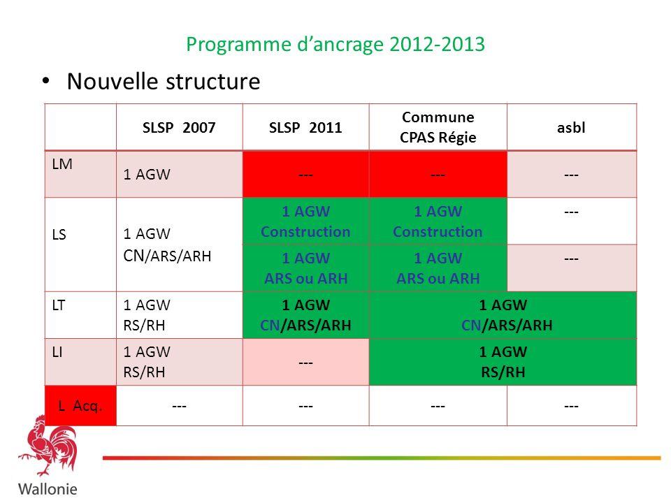 Programme dancrage 2012-2013 Nouvelle structure SLSP 2007SLSP 2011 Commune CPAS Régie asbl LM 1 AGW--- LS 1 AGW CN /ARS/ARH 1 AGW Construction --- 1 A
