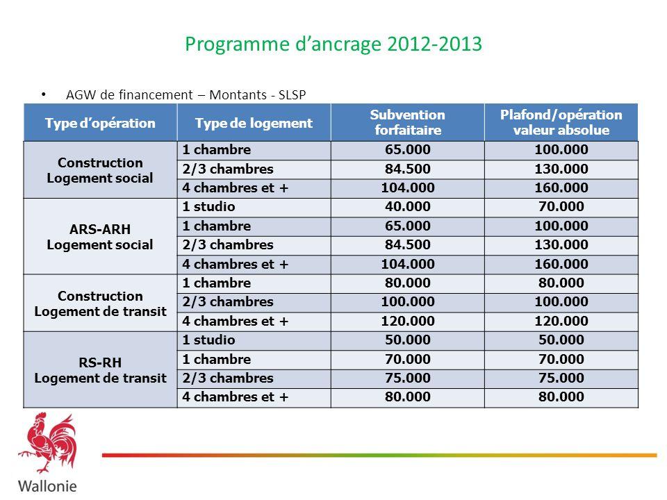 Programme dancrage 2012-2013 AGW de financement – Montants - SLSP Type dopérationType de logement Subvention forfaitaire Plafond/opération valeur abso