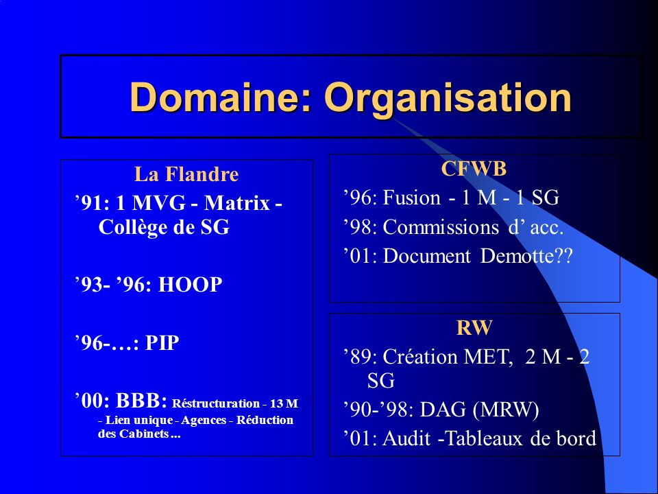 Domaine: Personnel La Flandre 93: PLOEG 97: PEP 98: BUE 01: Rémunération Mandats Décentralisation CFWB 96: L évaluation fonctionnel 01: Mandats – (Audit de la GRH) - Plan Demotte?.