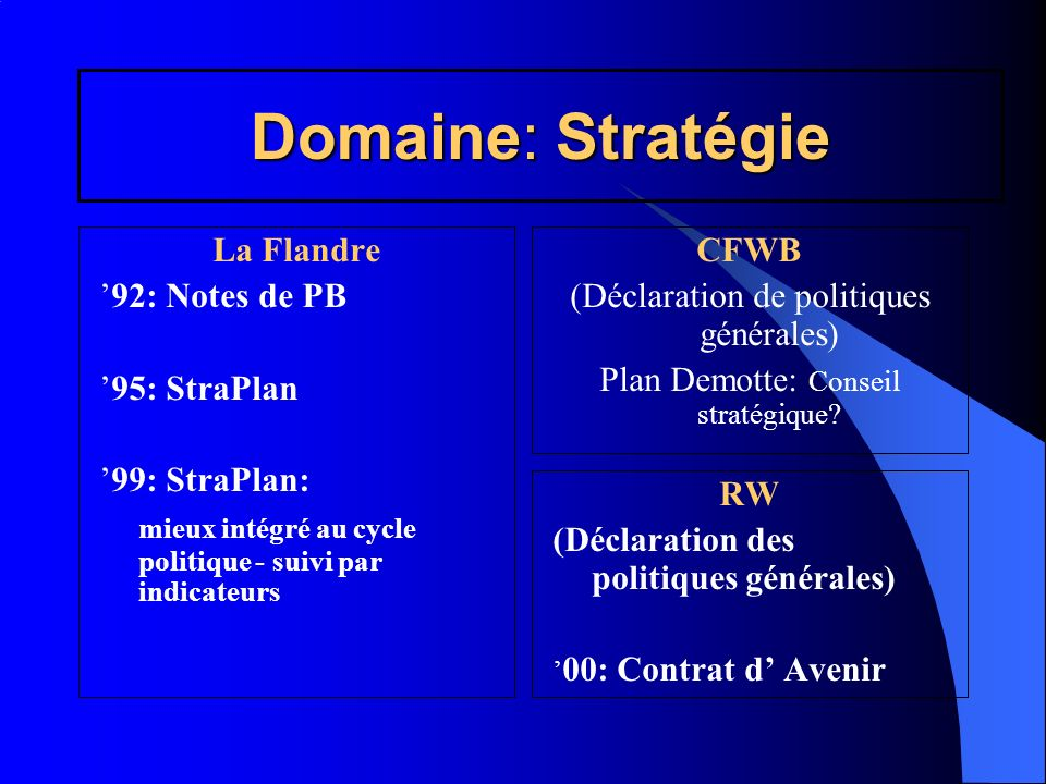 Domaine: Stratégie La Flandre 92: Notes de PB 95: StraPlan 99: StraPlan: mieux intégré au cycle politique - suivi par indicateurs CFWB (Déclaration de