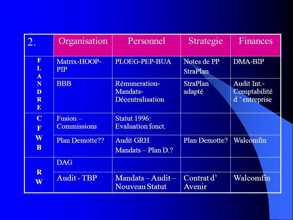 Conclusions Générales OrganisationPersonnelStrategieFinances Flandre CFWB ??? RW ?