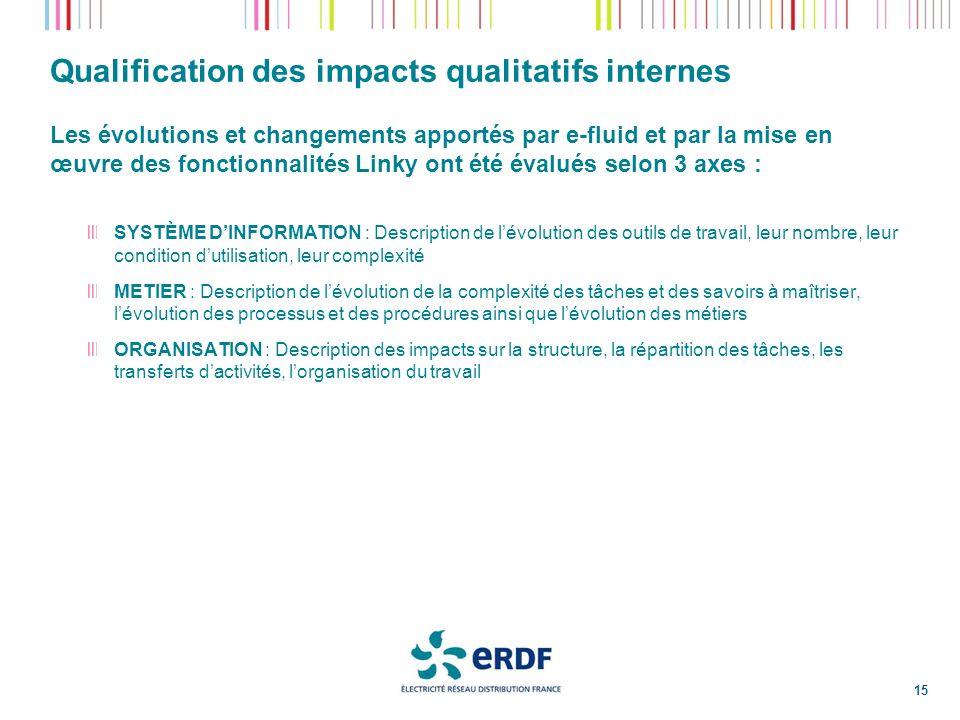 Qualification des impacts qualitatifs internes Les évolutions et changements apportés par e-fluid et par la mise en œuvre des fonctionnalités Linky on