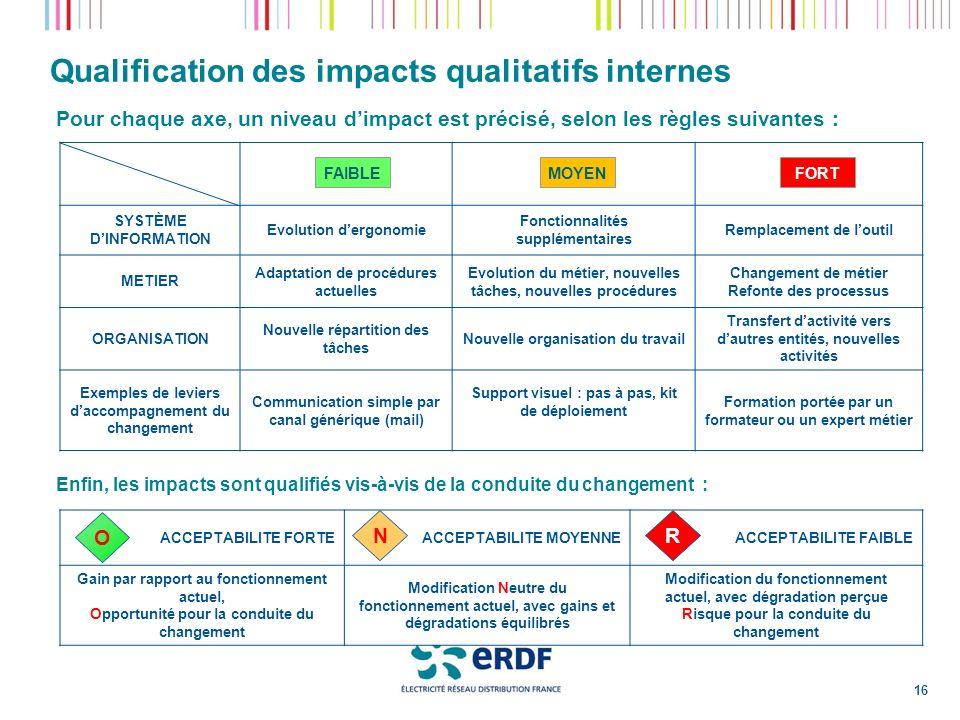 Qualification des impacts qualitatifs internes Pour chaque axe, un niveau dimpact est précisé, selon les règles suivantes : SYSTÈME DINFORMATION Evolu