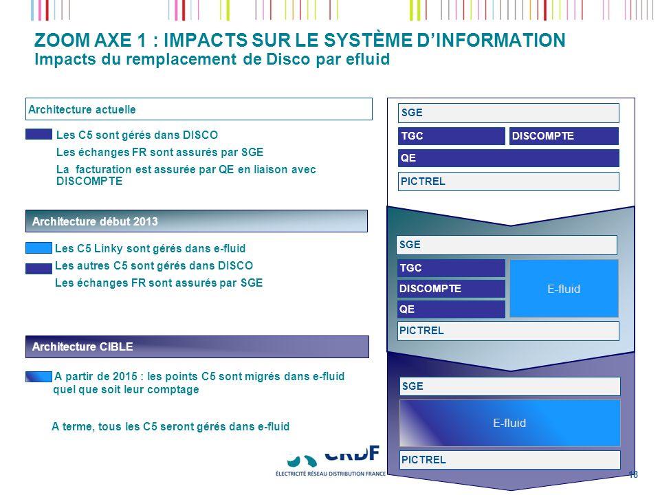 ZOOM AXE 1 : IMPACTS SUR LE SYSTÈME DINFORMATION Impacts du remplacement de Disco par efluid Les C5 sont gérés dans DISCO Les échanges FR sont assurés par SGE La facturation est assurée par QE en liaison avec DISCOMPTE Architecture actuelle PICTREL SGE QE TGC Architecture début 2013 Architecture CIBLE A partir de 2015 : les points C5 sont migrés dans e-fluid quel que soit leur comptage A terme, tous les C5 seront gérés dans e-fluid DISCOMPTE Les C5 Linky sont gérés dans e-fluid Les autres C5 sont gérés dans DISCO Les échanges FR sont assurés par SGE SGE DISCOMPTE TGC QE PICTREL E-fluid SGE PICTREL E-fluid 18