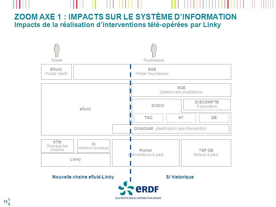 ZOOM AXE 1 : IMPACTS SUR LE SYSTÈME DINFORMATION Impacts de la réalisation dinterventions télé-opérées par Linky 19 19 Fournisseurs SGE Portail fourni