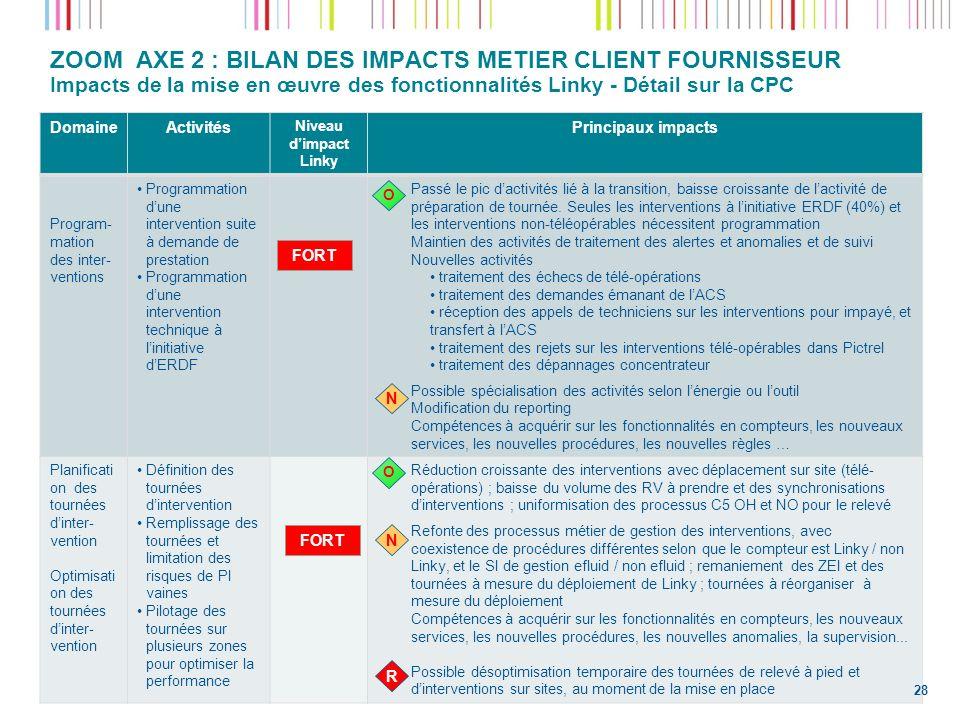 ZOOM AXE 2 : BILAN DES IMPACTS METIER CLIENT FOURNISSEUR Impacts de la mise en œuvre des fonctionnalités Linky - Détail sur la CPC DomaineActivités Ni