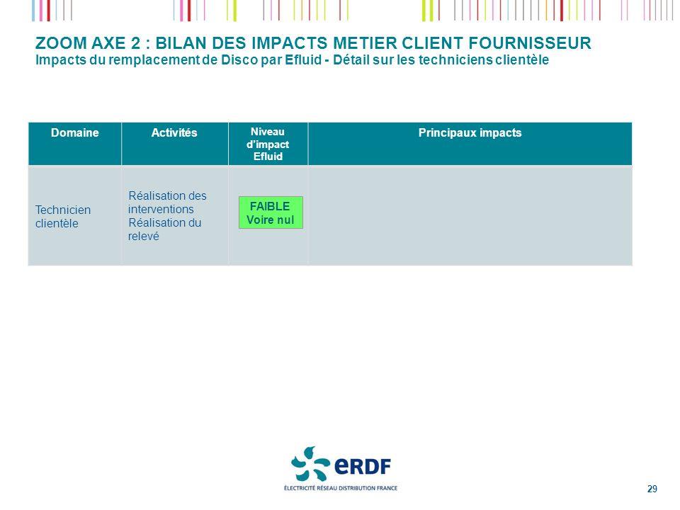 ZOOM AXE 2 : BILAN DES IMPACTS METIER CLIENT FOURNISSEUR Impacts du remplacement de Disco par Efluid - Détail sur les techniciens clientèle DomaineAct