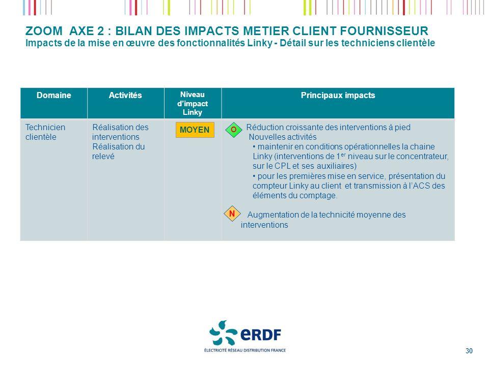 ZOOM AXE 2 : BILAN DES IMPACTS METIER CLIENT FOURNISSEUR Impacts de la mise en œuvre des fonctionnalités Linky - Détail sur les techniciens clientèle