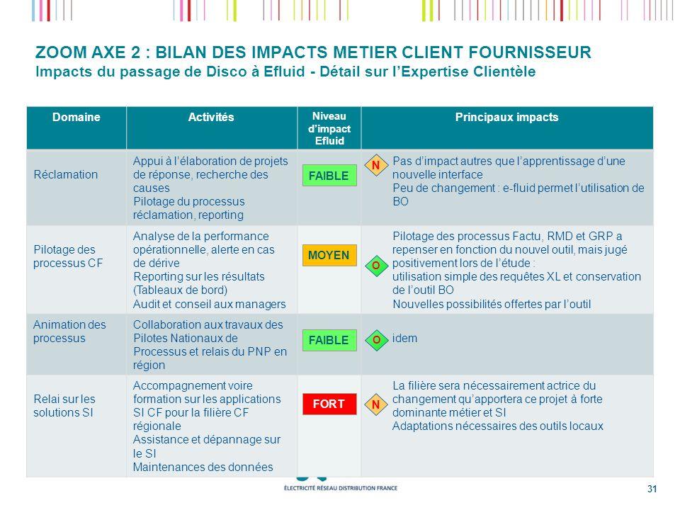 ZOOM AXE 2 : BILAN DES IMPACTS METIER CLIENT FOURNISSEUR Impacts du passage de Disco à Efluid - Détail sur lExpertise Clientèle DomaineActivités Nivea
