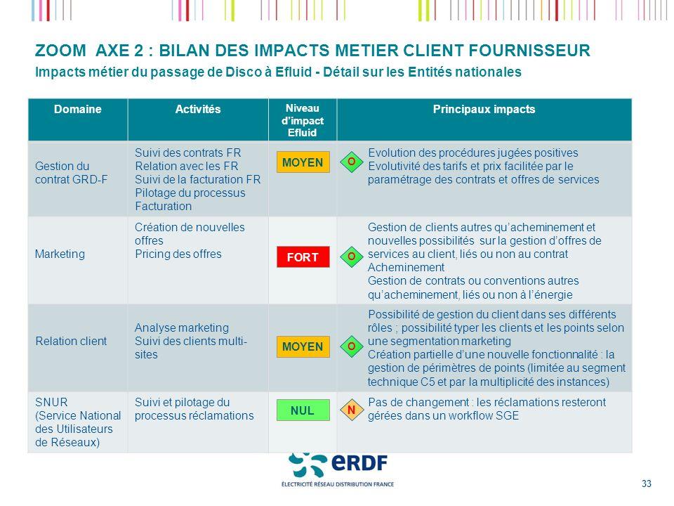 ZOOM AXE 2 : BILAN DES IMPACTS METIER CLIENT FOURNISSEUR Impacts métier du passage de Disco à Efluid - Détail sur les Entités nationales DomaineActivi