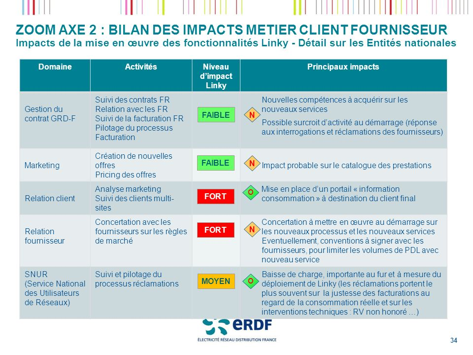 ZOOM AXE 2 : BILAN DES IMPACTS METIER CLIENT FOURNISSEUR Impacts de la mise en œuvre des fonctionnalités Linky - Détail sur les Entités nationales Dom