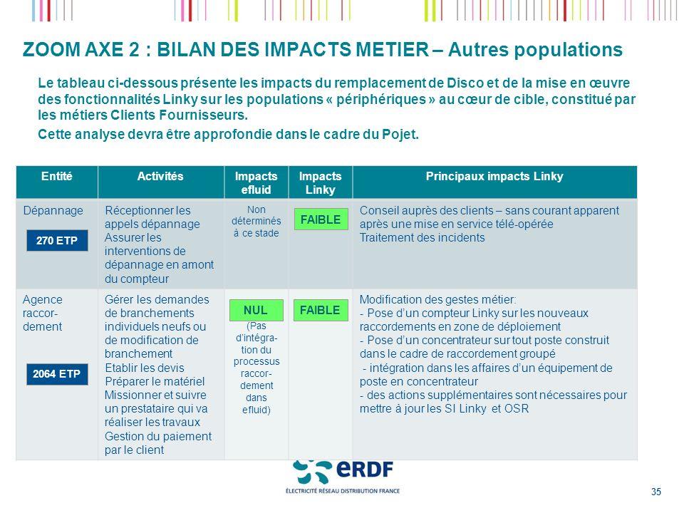 ZOOM AXE 2 : BILAN DES IMPACTS METIER – Autres populations Le tableau ci-dessous présente les impacts du remplacement de Disco et de la mise en œuvre
