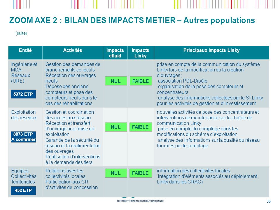 ZOOM AXE 2 : BILAN DES IMPACTS METIER – Autres populations (suite) EntitéActivitésImpacts efluid Impacts Linky Principaux impacts Linky Ingénierie et