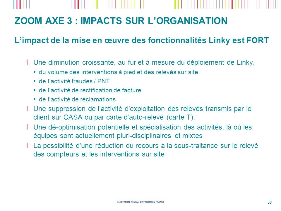 ZOOM AXE 3 : IMPACTS SUR LORGANISATION Limpact de la mise en œuvre des fonctionnalités Linky est FORT Une diminution croissante, au fur et à mesure du déploiement de Linky, du volume des interventions à pied et des relevés sur site de lactivité fraudes / PNT de lactivité de rectification de facture de lactivité de réclamations Une suppression de lactivité dexploitation des relevés transmis par le client sur CASA ou par carte dauto-relevé (carte T).