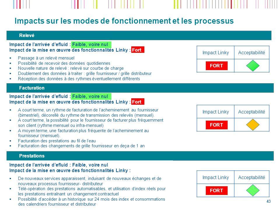 Impacts sur les modes de fonctionnement et les processus Impact de larrivée defluid : Faible, voire nul Impact de la mise en œuvre des fonctionnalités
