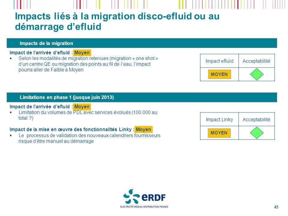 Impacts liés à la migration disco-efluid ou au démarrage defluid Impacts de la migration Impact de larrivée defluid : Moyen Selon les modalités de mig