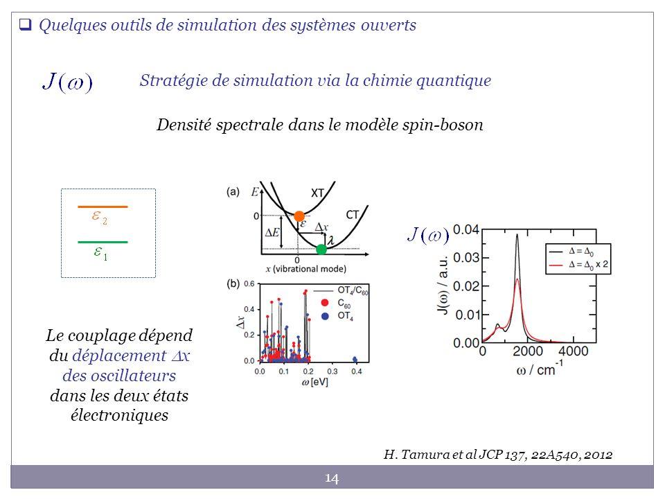 14 Quelques outils de simulation des systèmes ouverts Stratégie de simulation via la chimie quantique Densité spectrale dans le modèle spin-boson H. T