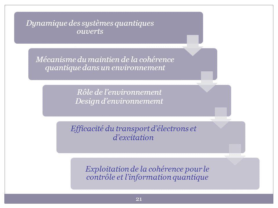 21 Dynamique des systèmes quantiques ouverts Mécanisme du maintien de la cohérence quantique dans un environnement Rôle de lenvironnement Design denvi