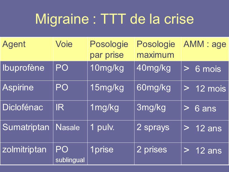 Migraine : TTT de la crise AgentVoiePosologie par prise Posologie maximum AMM : age IbuprofènePO10mg/kg40mg/kg > 6 mois AspirinePO15mg/kg60mg/kg > 12
