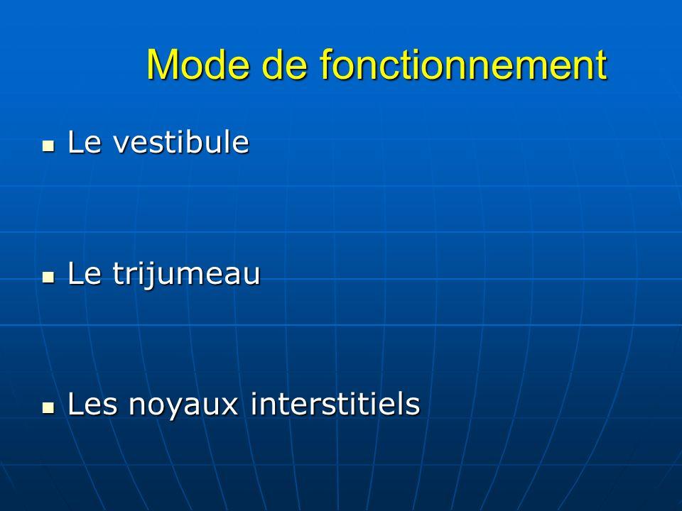 Mode de fonctionnement Mode de fonctionnement Le vestibule Le vestibule Le trijumeau Le trijumeau Les noyaux interstitiels Les noyaux interstitiels