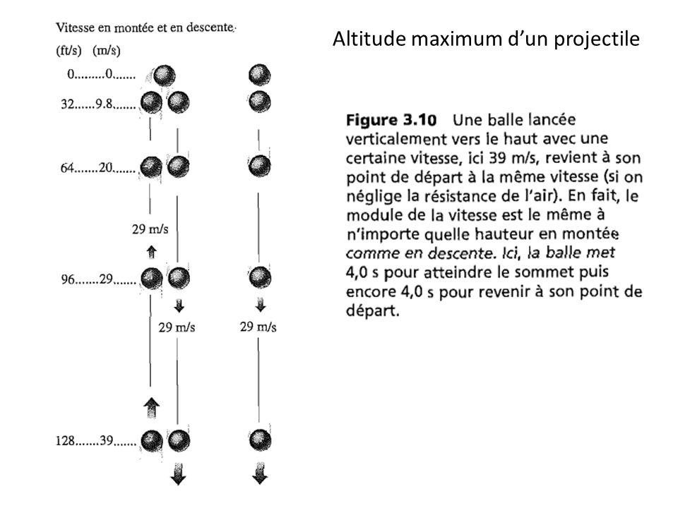 Altitude maximum dun projectile