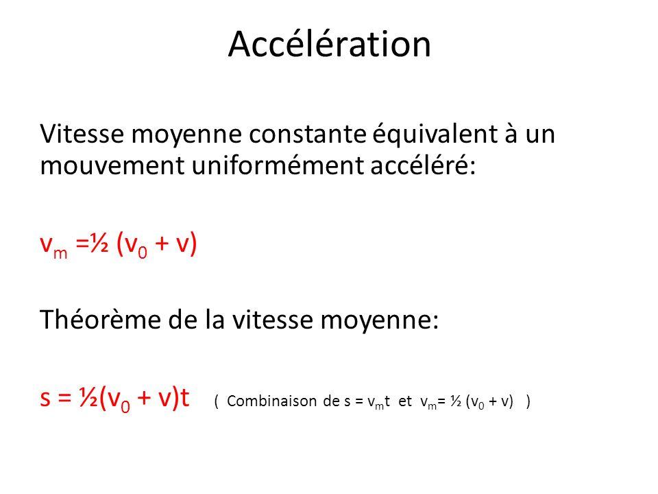 Accélération Equations du mouvement uniformément accéléré v = v 0 + at (1) v m =½ (v 0 + v) (2) s = v m t = ½(v 0 + v)t (3) en remplaçant v m par (2) s = v o t + ½at 2 (4) en remplaçant v par (1) dans (3) s = (v 2 – v 0 2 )/2a (5) combinaison de (3) et de (1) v 2 = v 0 2 + 2as (6) transformation de (5) pour isoler v 2
