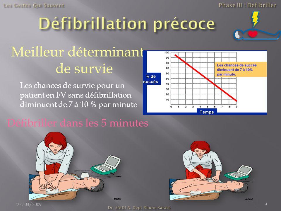 Meilleur déterminant de survie Les chances de survie pour un patient en FV sans défibrillation diminuent de 7 à 10 % par minute Défibriller dans les 5