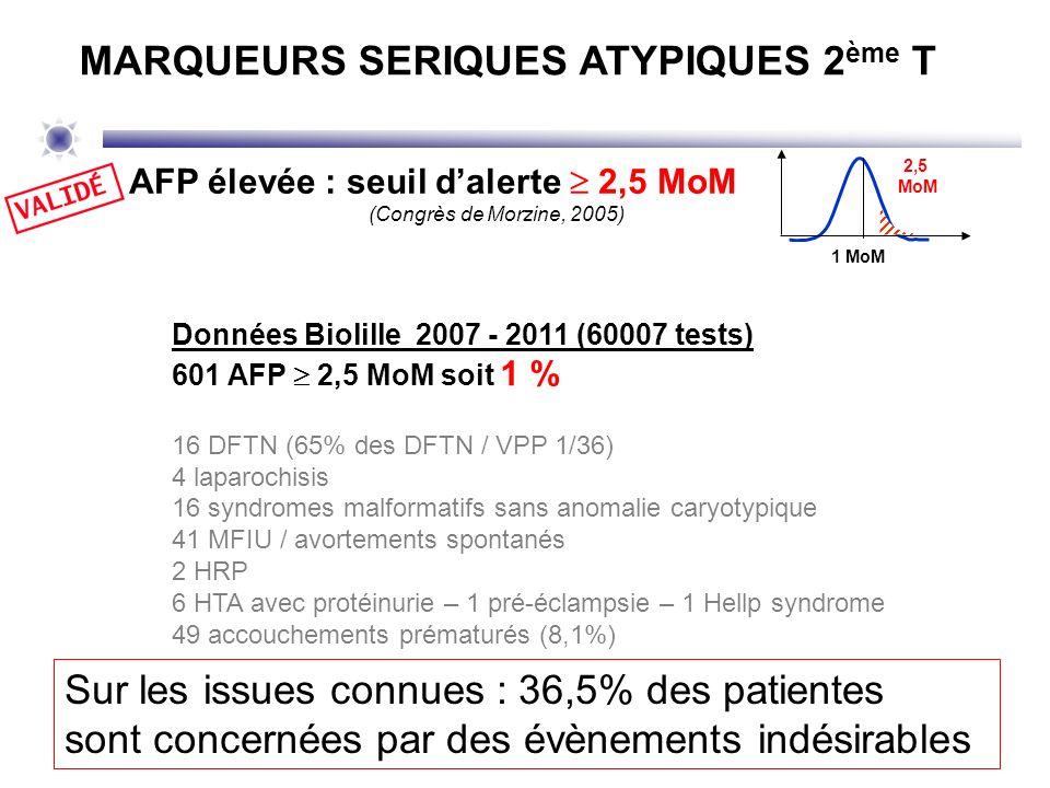 Données Biolille 2007 - 2011 (60007 tests) 601 AFP 2,5 MoM soit 1 % 16 DFTN (65% des DFTN / VPP 1/36) 4 laparochisis 16 syndromes malformatifs sans an