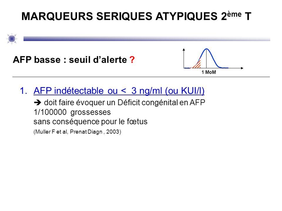 AFP basse : seuil dalerte ? 1 MoM 1.AFP indétectable ou < 3 ng/ml (ou KUI/l) doit faire évoquer un Déficit congénital en AFP 1/100000 grossesses sans