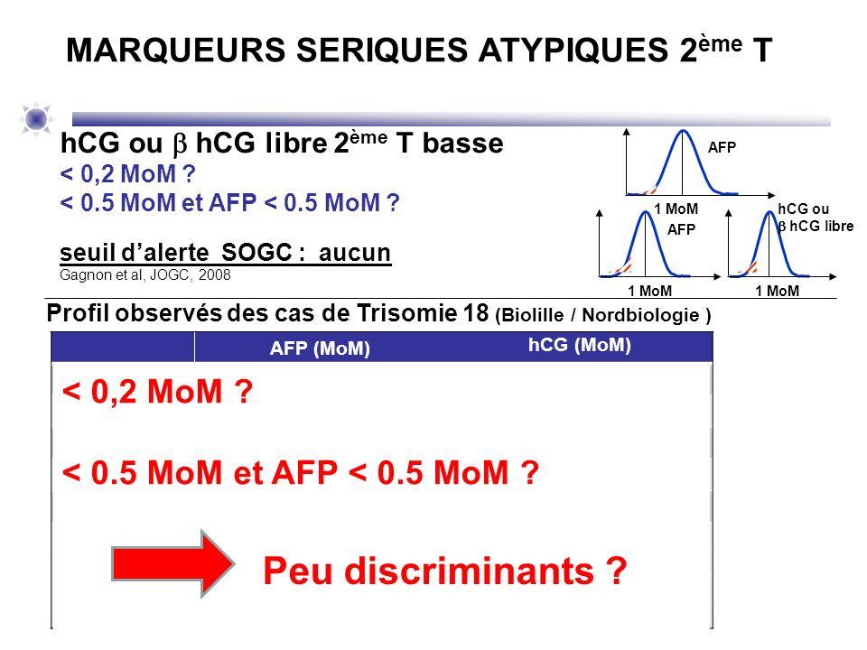 AFP (MoM) hCG (MoM) Cas 1 3,13 0,91 Cas 2 0,90 0,75 Cas 3 4,84 0,42 Cas 4 0,95 0,92 Cas 5 3,44 1,10 Cas 6 0,610,09 Cas 7 2,040,83 Cas 8 0,632,03 Cas 9