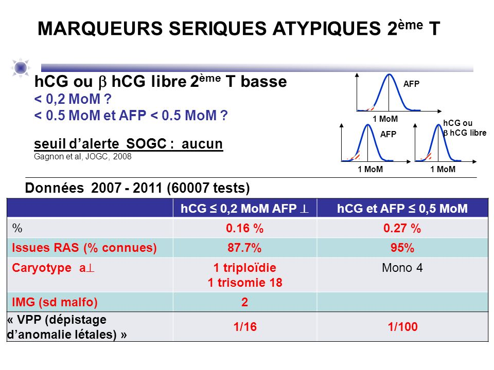 hCG 0,2 MoM AFP hCG et AFP 0,5 MoM %0.16 %0.27 % Issues RAS (% connues)87.7%95% Caryotype a 1 triploïdie 1 trisomie 18 Mono 4 IMG (sd malfo)2 « VPP (d
