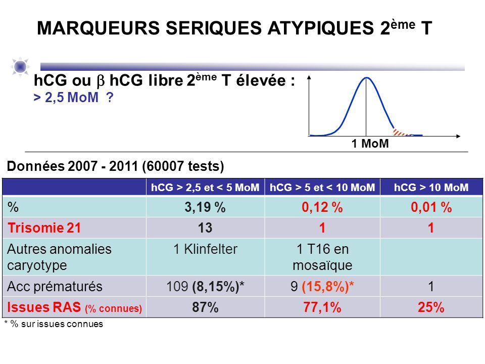 hCG > 2,5 et < 5 MoMhCG > 5 et < 10 MoMhCG > 10 MoM %3,19 %0,12 %0,01 % Trisomie 211311 Autres anomalies caryotype 1 Klinfelter1 T16 en mosaïque Acc p