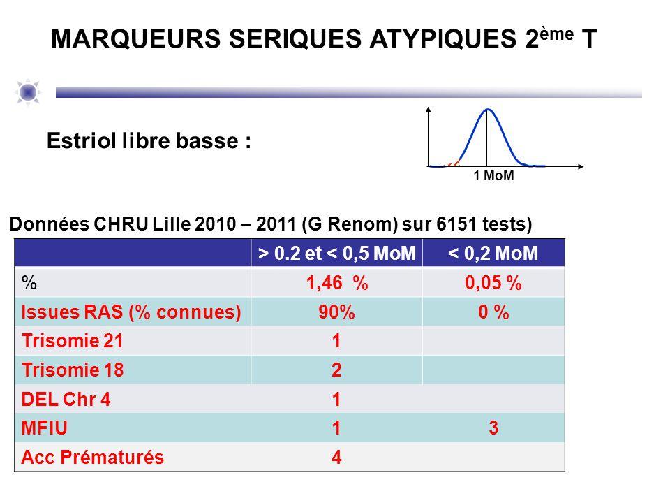 Estriol libre basse : 1 MoM MARQUEURS SERIQUES ATYPIQUES 2 ème T > 0.2 et < 0,5 MoM< 0,2 MoM %1,46 %0,05 % Issues RAS (% connues)90%0 % Trisomie 211 T