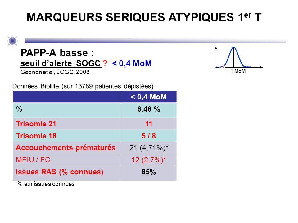 1 MoM PAPP-A basse : seuil dalerte SOGC ? < 0,4 MoM Gagnon et al, JOGC, 2008 MARQUEURS SERIQUES ATYPIQUES 1 er T < 0,4 MoM< 0,3 MoM< 0,2 MoM %6,48 %2,